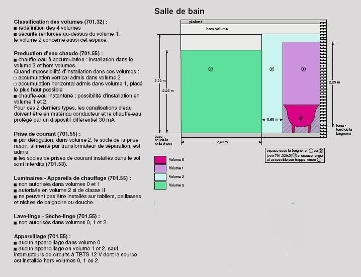 accueil - Volume De Protection Salle De Bains